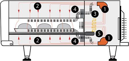 Esquema Turbochef High H. Conveyor